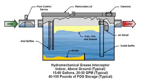 Grease_Trap_Hydromechanical_BAPPGs